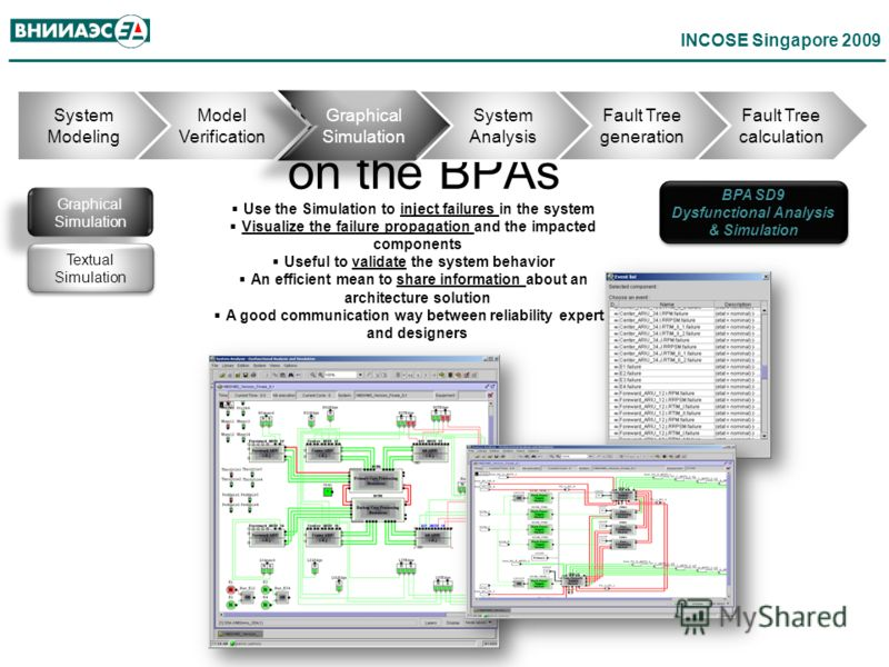 INCOSE Singapore 2009 Safety Modeling & Analysis based on the BPAs System Modeling Model Verification Graphical Simulation System Analysis Fault Tree generation Fault Tree calculation Graphical Simulation Textual Simulation BPA SD9 Dysfunctional Anal