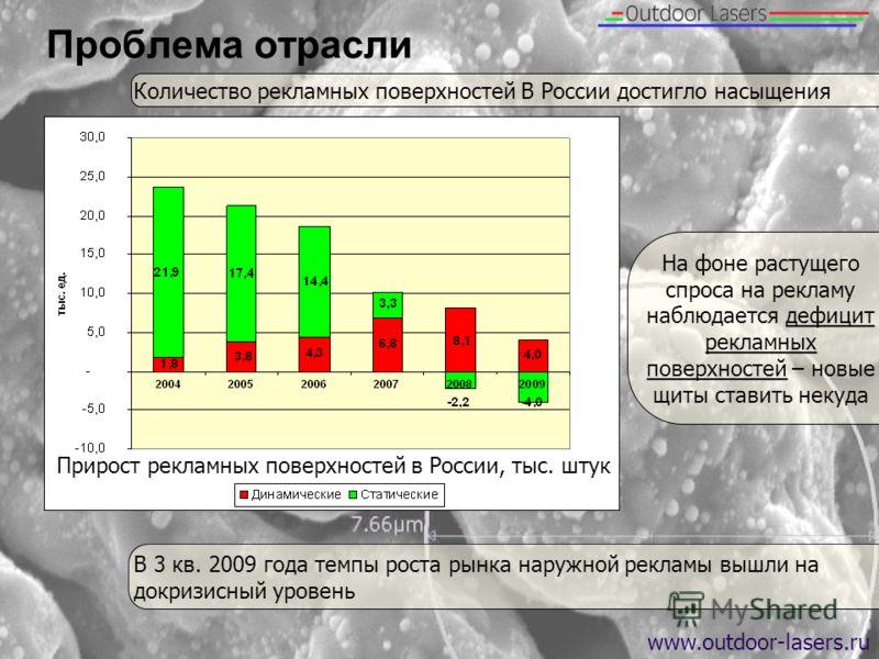 Проблема отрасли www.outdoor-lasers.ru Количество рекламных поверхностей В России достигло насыщения В 3 кв. 2009 года темпы роста рынка наружной рекламы вышли надокризисный уровень На фоне растущего спроса на рекламу наблюдается дефицит рекламных по