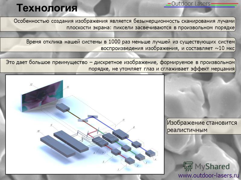 Технология www.outdoor-lasers.ru Особенностью создания изображения является безынерционность сканирования лучами плоскости экрана: пиксели засвечиваются в произвольном порядке Время отклика нашей системы в 1000 раз меньше лучшей из существующих систе