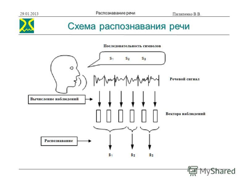 Схема распознавания речи Пилипенко В.В. 29.01.2013 Распознавание речи