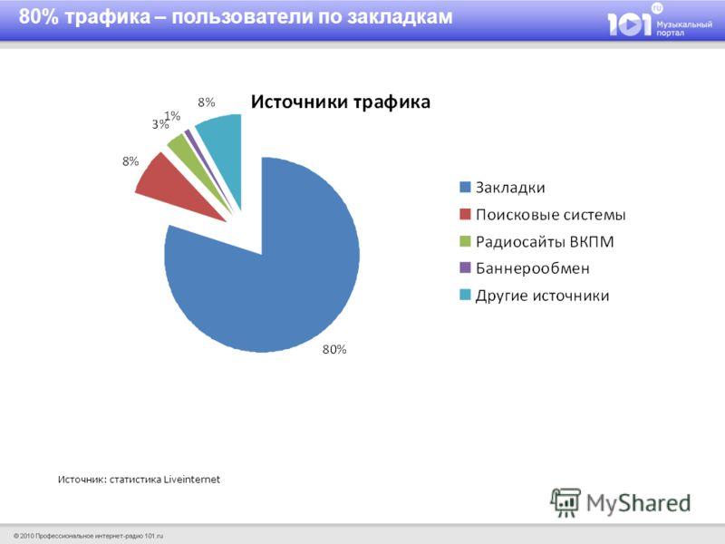 Источник: статистика Liveinternet 80% трафика – пользователи по закладкам