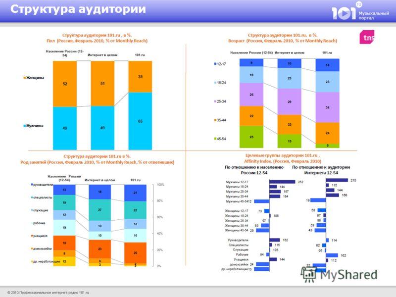 Источник: TNS Web Index. Структура аудитории