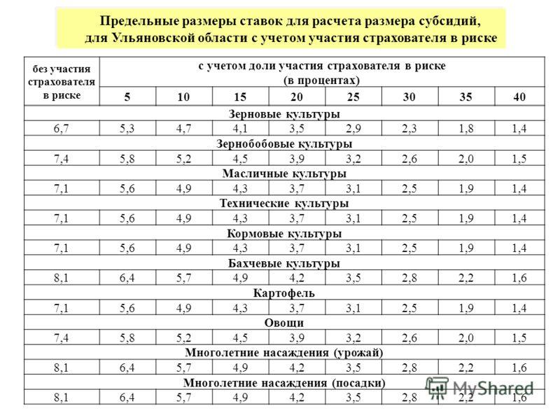 Предельные размеры ставок для расчета размера субсидий, для Ульяновской области с учетом участия страхователя в риске без участия страхователя в риске с учетом доли участия страхователя в риске (в процентах) 510152025303540 Зерновые культуры 6,75,34,