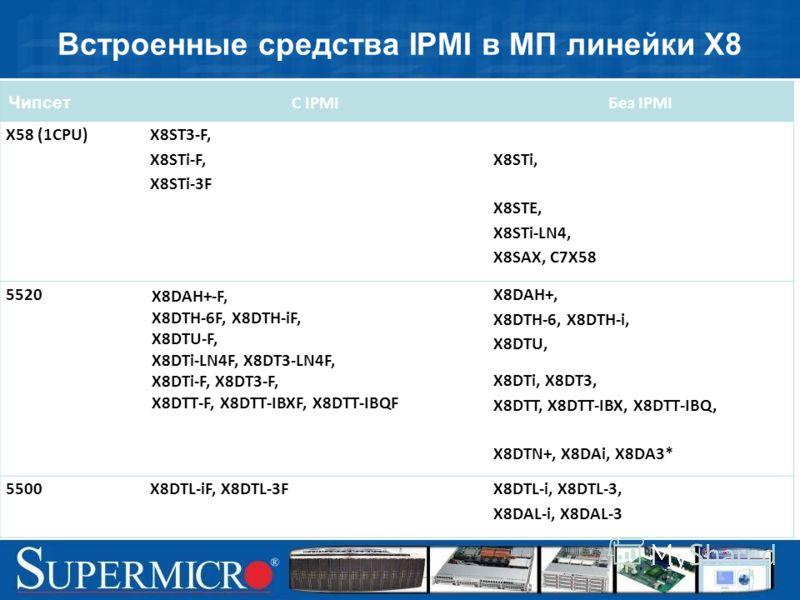 Встроенные средства IPMI в МП линейки Х8 Чипсет С IPMIБез IPMI X58 (1CPU) X8ST3-F, X8STi-F, X8STi-3F X8STi, X8STE, X8STi-LN4, X8SAX, C7X58 5520 X8DAH+-F, X8DTH-6F, X8DTH-iF, X8DTU-F, X8DTi-LN4F, X8DT3-LN4F, X8DTi-F, X8DT3-F, X8DTT-F, X8DTT-IBXF, X8DT
