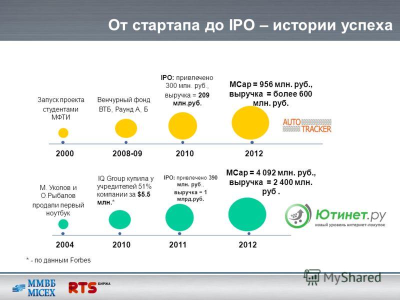 От стартапа до IPO – истории успеха IPO: привлечено 300 млн. руб., выручка = 209 млн.руб. Запуск проекта студентами МФТИ Венчурный фонд ВТБ, Раунд А, Б MCap = 956 млн. руб., выручка = более 600 млн. руб. 20002008-0920102012 IQ Group купила у учредите