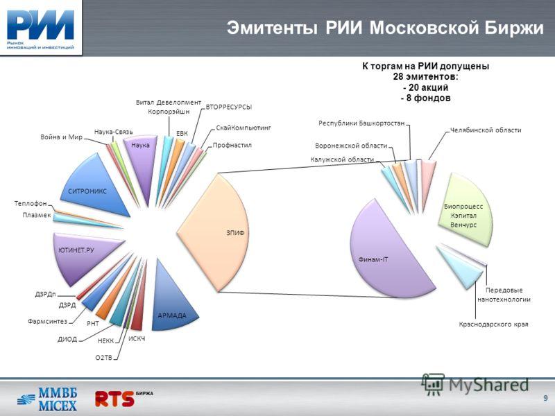 Эмитенты РИИ Московской Биржи 9