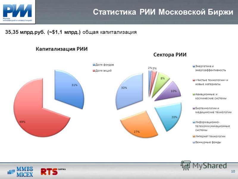 Статистика РИИ Московской Биржи 10 35,35 млрд.руб. (~$1,1 млрд.) общая капитализация