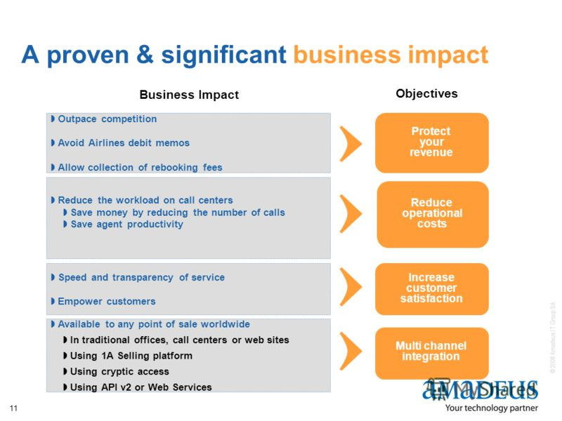 © 2008 Amadeus IT Group SA 11 A proven & significant business impact Protect your revenue Outpace competition Avoid Airlines debit memos Allow collection of rebooking fees Reduce the workload on call centers Save money by reducing the number of calls