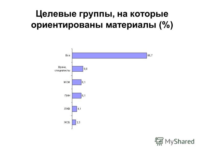 Целевые группы, на которые ориентированы материалы (%)