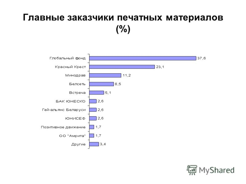 Главные заказчики печатных материалов (%)