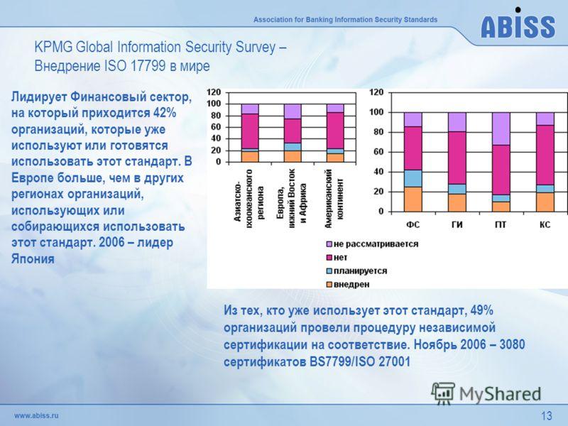 13 KPMG Global Information Security Survey – Внедрение ISO 17799 в мире Из тех, кто уже использует этот стандарт, 49% организаций провели процедуру независимой сертификации на соответствие. Ноябрь 2006 – 3080 сертификатов BS7799/ISO 27001 Лидирует Фи