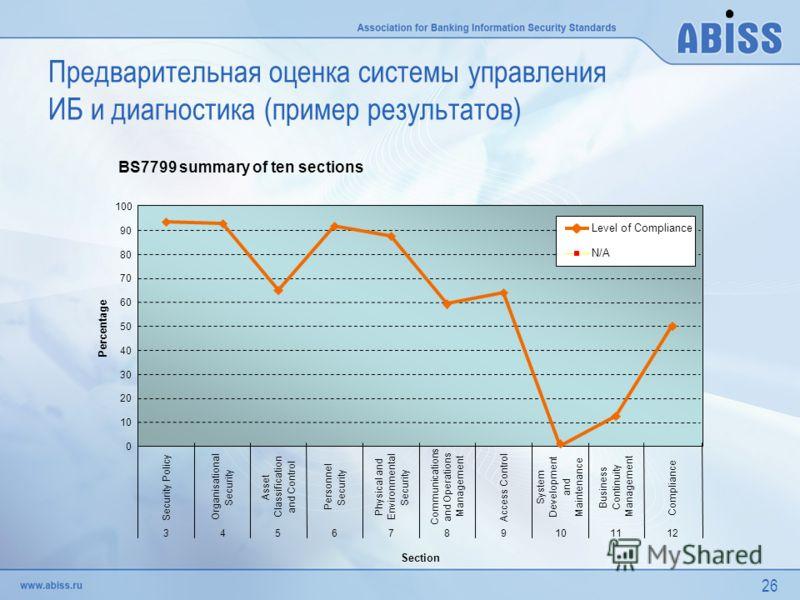 26 Предварительная оценка системы управления ИБ и диагностика (пример результатов)