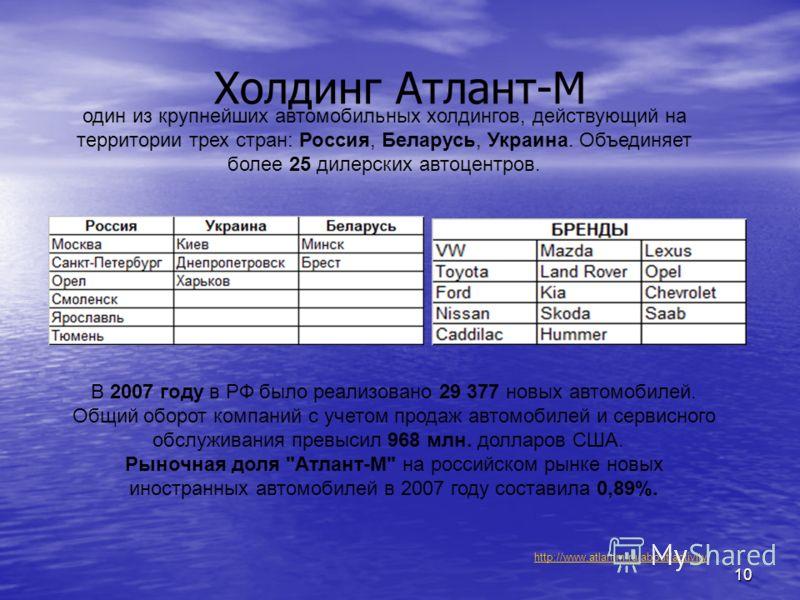 10 Холдинг Атлант-М В 2007 году в РФ было реализовано 29 377 новых автомобилей. Общий оборот компаний с учетом продаж автомобилей и сервисного обслуживания превысил 968 млн. долларов США. Рыночная доля