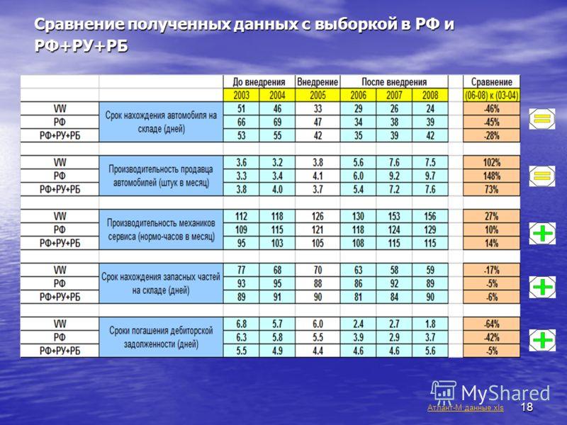18 Сравнение полученных данных с выборкой в РФ и РФ+РУ+РБ Атлант-М данные.xls