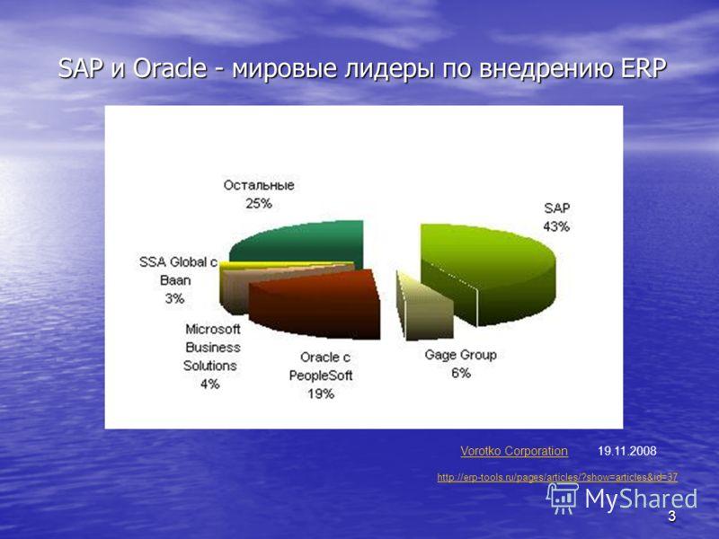 3 SAP и Oracle - мировые лидеры по внедрению ERP Vorotko Corporation 19.11.2008Vorotko Corporation http://erp-tools.ru/pages/articles/?show=articles&id=37