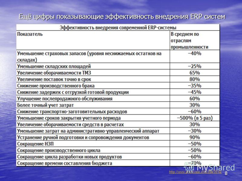 8 Ещё цифры показывающие эффективность внедрения ERP систем http://www.promvest.info/354/3514/