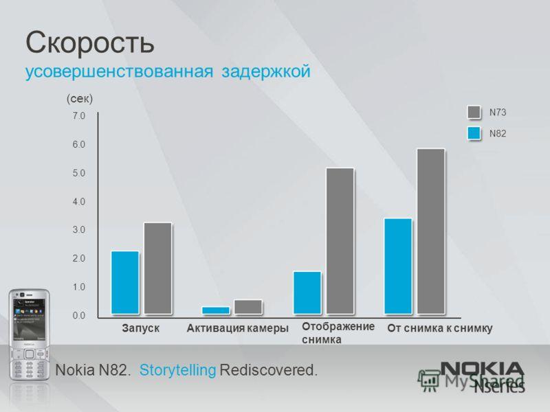 Nokia N82. Storytelling Rediscovered. Скорость усовершенствованная задержкой (сек) 0.0 1.0 2.0 3.0 4.0 5.0 6.0 7.0 ЗапускАктивация камеры Отображение снимка От снимка к снимку N73 N82