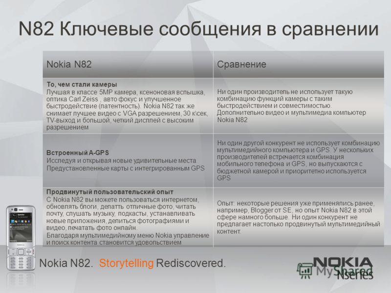Nokia N82. Storytelling Rediscovered. N82 Ключевые сообщения в сравнении Nokia N82Сравнение То, чем стали камеры Лучшая в классе 5MP камера, ксеноновая вспышка, оптика Carl Zeiss, авто фокус и улучшенное быстродействие (латентность). Nokia N82 так же