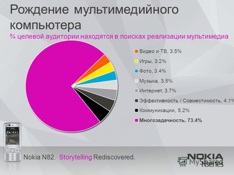 Nokia N82. Storytelling Rediscovered. Рождение мультимедийного компьютера ¾ целевой аудитории находятся в поисках реализации мультимедиа Видео и ТВ, 3.5% Игры, 3.2% Фото, 3.4% Музыка, 3.5% Интернет, 3.7% Эффективность / Совместимость, 4.1% Коммуникац
