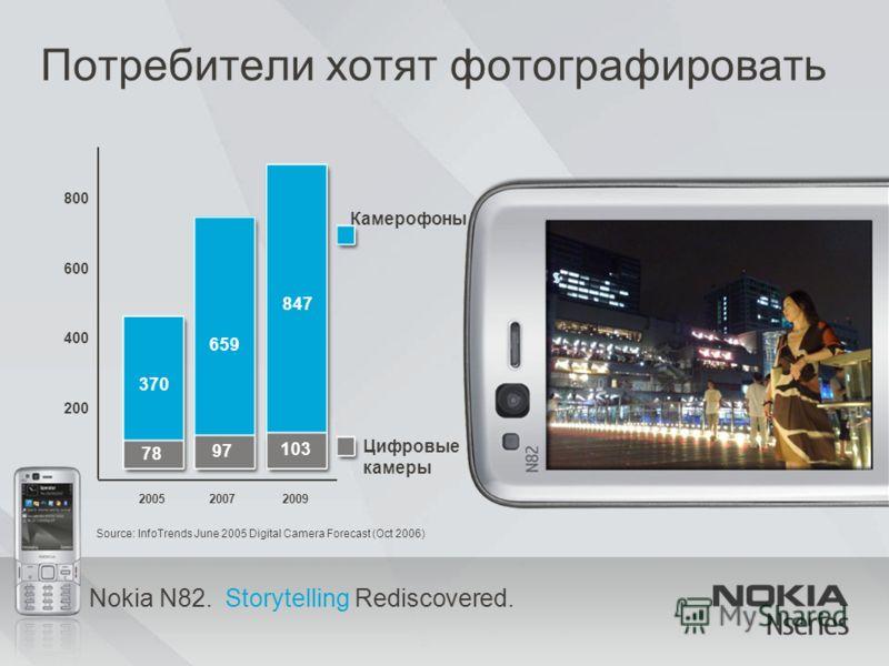 Nokia N82. Storytelling Rediscovered. Потребители хотят фотографировать 370 659 847 78 97 103 Камерофоны Цифровые камеры 200520072009 200 400 600 800 Source: InfoTrends June 2005 Digital Camera Forecast (Oct 2006)