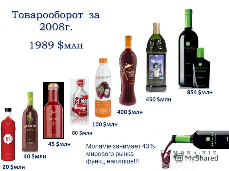 20 $млн 45 $млн 40 $млн 80 $млн 100 $млн 400 $млн 450 $млн 854 $млн Товарооборот за 2008г. 1989 $млн MonaVie занимает 43% мирового рынка функц.напитков!!!