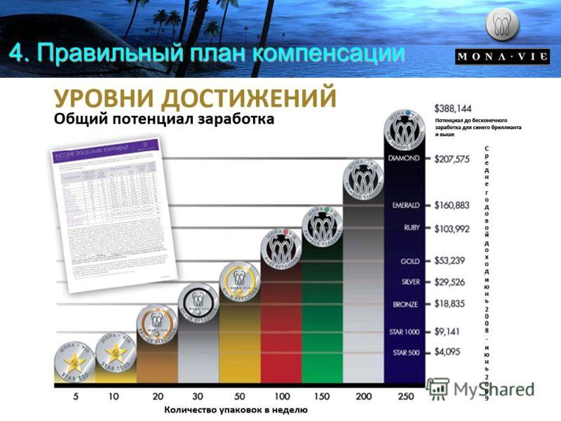 4. Правильный план компенсации