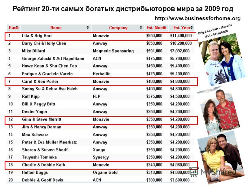 Рейтинг 20-ти самых богатых дистрибьюторов мира за 2009 год http://www.businessforhome.org
