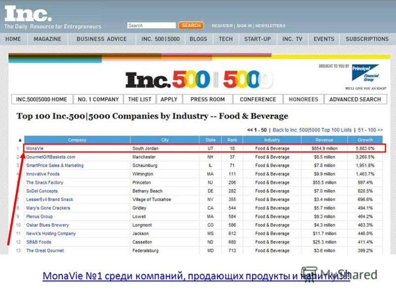 MonaVie 1 среди компаний, продающих продукты и напитки!!!