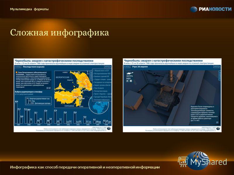 Сложная инфографика Инфографика как способ передачи оперативной и неоперативной информации Мультимедиа форматы