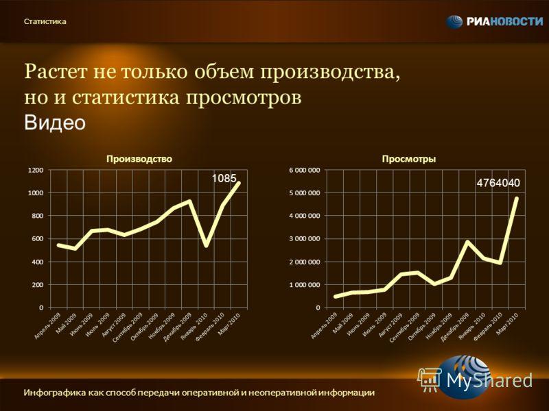 Растет не только объем производства, но и статистика просмотров Видео Инфографика как способ передачи оперативной и неоперативной информации Статистика 1085 4764040