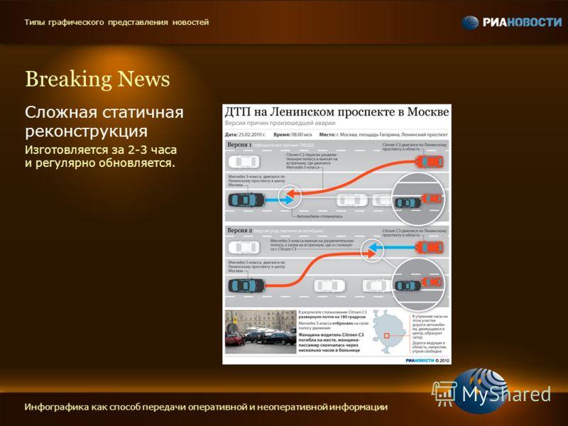 Breaking News Сложная статичная реконструкция Изготовляется за 2-3 часа и регулярно обновляется. Инфографика как способ передачи оперативной и неоперативной информации Типы графического представления новостей