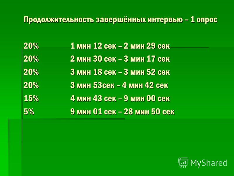 Продолжительность завершённых интервью – 1 опрос 20%1 мин 12 сек – 2 мин 29 сек 20%2 мин 30 сек – 3 мин 17 сек 20%3 мин 18 сек – 3 мин 52 сек 20%3 мин 53сек – 4 мин 42 сек 15%4 мин 43 сек – 9 мин 00 сек 5%9 мин 01 сек – 28 мин 50 сек