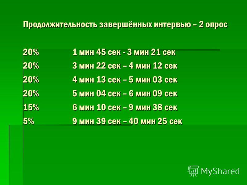 Продолжительность завершённых интервью – 2 опрос 20% 1 мин 45 сек - 3 мин 21 сек 20%3 мин 22 сек – 4 мин 12 сек 20%4 мин 13 сек – 5 мин 03 сек 20%5 мин 04 сек – 6 мин 09 сек 15%6 мин 10 сек – 9 мин 38 сек 5%9 мин 39 сек – 40 мин 25 сек