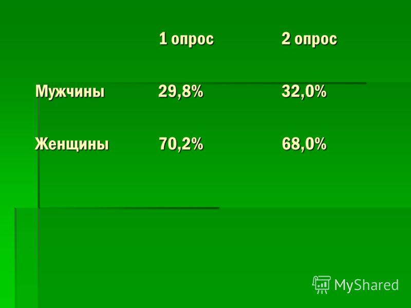 1 опрос2 опрос Мужчины29,8%32,0% Женщины70,2%68,0%