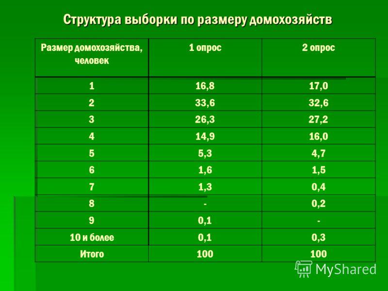Структура выборки по размеру домохозяйств Размер домохозяйства, человек 1 опрос2 опрос 116,817,0 233,632,6 326,327,2 414,916,0 55,34,7 61,61,5 71,30,4 8-0,2 90,1- 10 и более0,10,3 Итого100