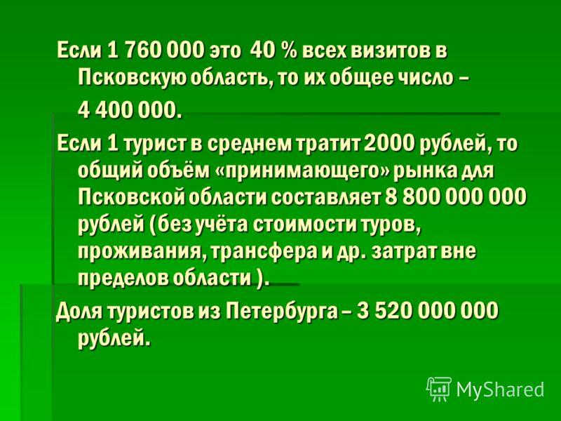 Если 1 760 000 это 40% всех визитов в Псковскую область, то их общее число – 4 400 000. Если 1 турист в среднем тратит 2000 рублей, то общий объём «принимающего» рынка для Псковской области составляет 8 800 000 000 рублей (без учёта стоимости туров,