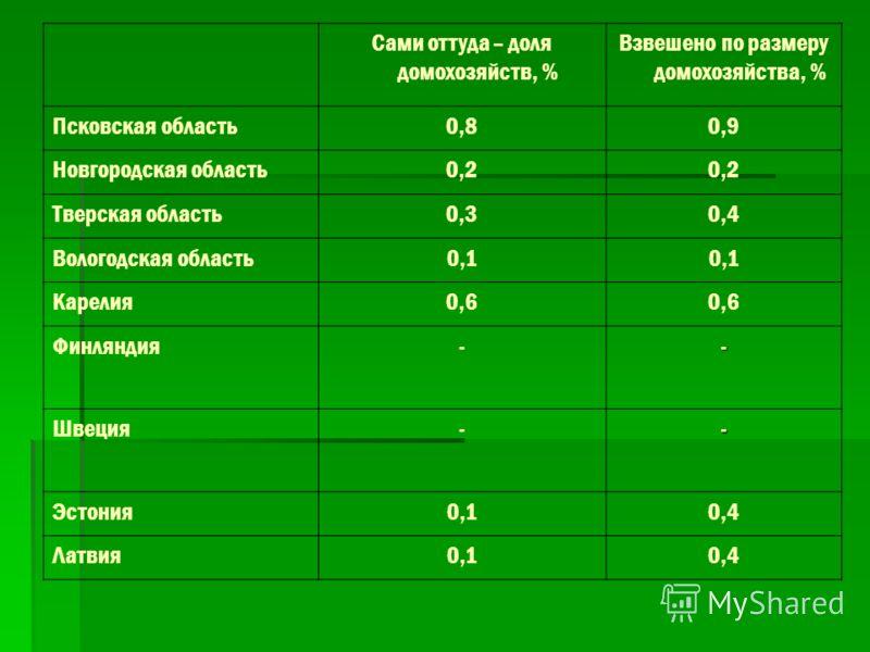 Сами оттуда – доля домохозяйств, % Взвешено по размеру домохозяйства, % Псковская область0,80,9 Новгородская область0,2 Тверская область0,30,4 Вологодская область0,1 Карелия0,6 Финляндия-- Швеция-- Эстония0,10,4 Латвия0,10,4