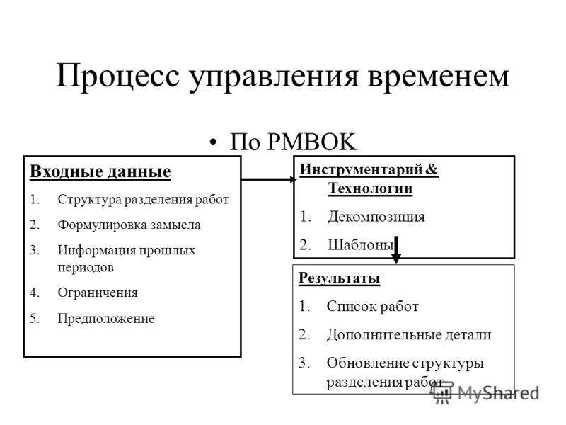 Процесс управления временем По PMBOK Входные данные 1.Структура разделения работ 2.Формулировка замысла 3.Информация прошлых периодов 4.Ограничения 5.Предположение Инструментарий & Технологии 1.Декомпозиция 2.Шаблоны Результаты 1.Список работ 2.Допол