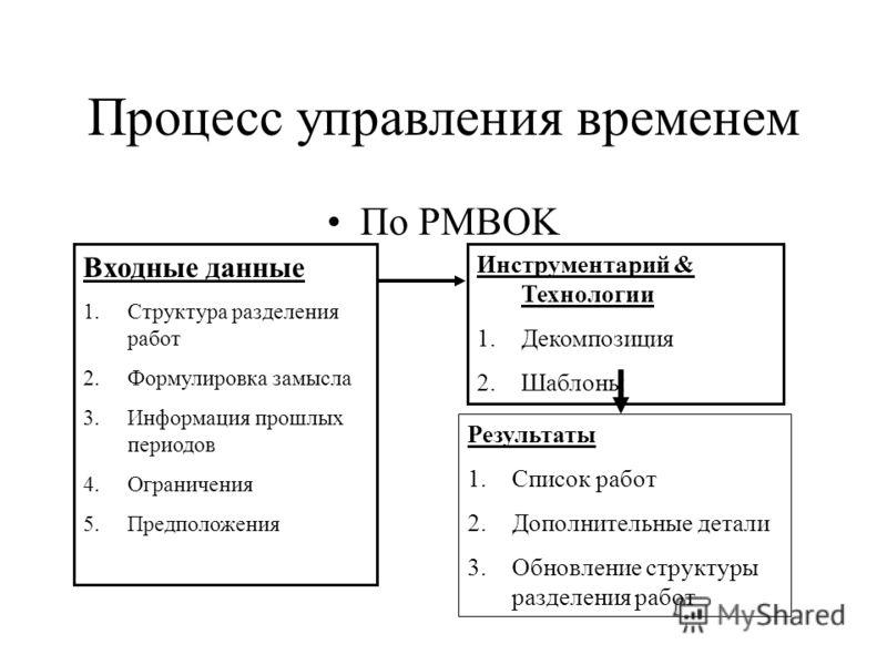 Процесс управления временем По PMBOK Входные данные 1.Структура разделения работ 2.Формулировка замысла 3.Информация прошлых периодов 4.Ограничения 5.Предположения Инструментарий & Технологии 1.Декомпозиция 2.Шаблоны Результаты 1.Список работ 2.Допол