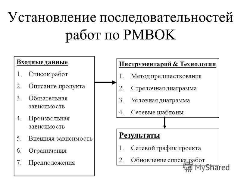 Установление последовательностей работ по PMBOK Входные данные 1.Список работ 2.Описание продукта 3.Обязательная зависимость 4.Произвольная зависимость 5.Внешняя зависимость 6.Ограничения 7.Предположения Инструментарий & Технологии 1.Метод предшество