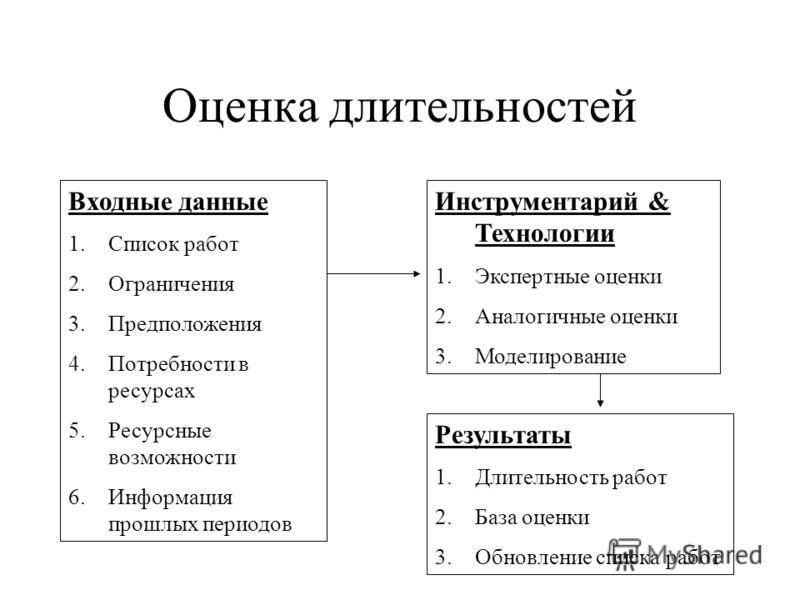 Оценка длительностей Входные данные 1.Список работ 2.Ограничения 3.Предположения 4.Потребности в ресурсах 5.Ресурсные возможности 6.Информация прошлых периодов Инструментарий & Технологии 1.Экспертные оценки 2.Аналогичные оценки 3.Моделирование Резул