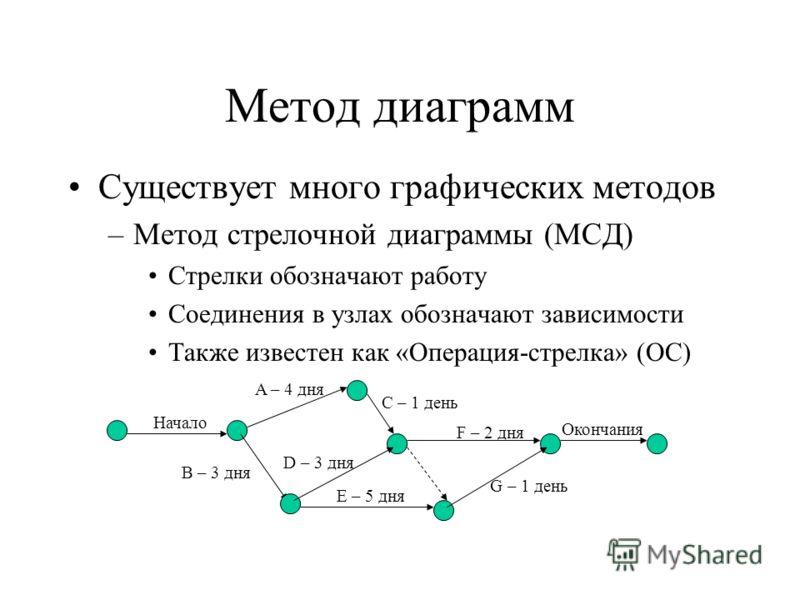 Метод диаграмм Существует много графических методов –Метод стрелочной диаграммы (МСД) Стрелки обозначают работу Соединения в узлах обозначают зависимости Также известен как «Операция-стрелка» (ОС) Начало A – 4 дня B – 3 дня C – 1 день D – 3 дня E – 5