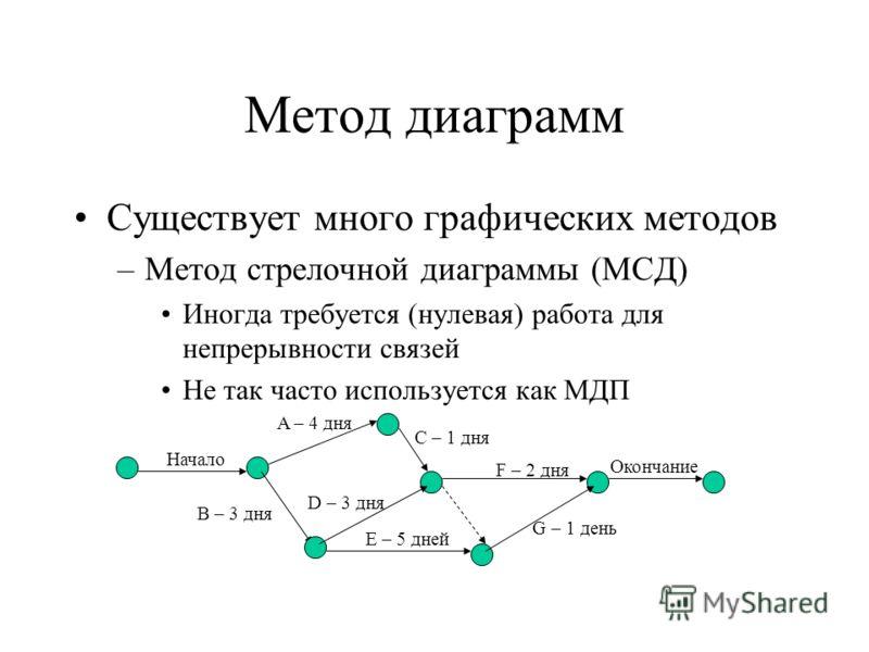 Метод диаграмм Существует много графических методов –Метод стрелочной диаграммы (МСД) Иногда требуется (нулевая) работа для непрерывности связей Не так часто используется как МДП Начало A – 4 дня B – 3 дня C – 1 дня D – 3 дня E – 5 дней F – 2 дня G –