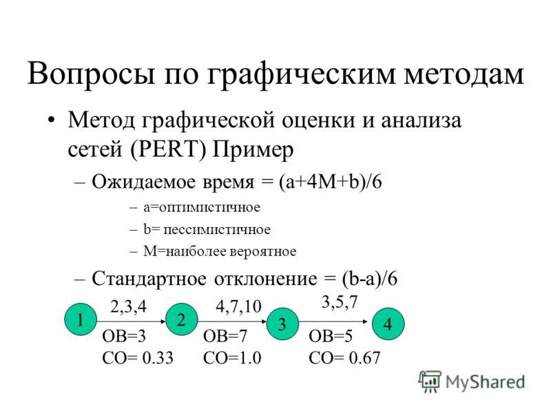 Вопросы по графическим методам Метод графической оценки и анализа сетей (PERT) Пример –Ожидаемое время = (a+4M+b)/6 –a=оптимистичное –b= пессимистичное –M=наиболее вероятное –Стандартное отклонение = (b-a)/6 12 34 2,3,44,7,10 3,5,7 ОВ=3 СО= 0.33 ОВ=7