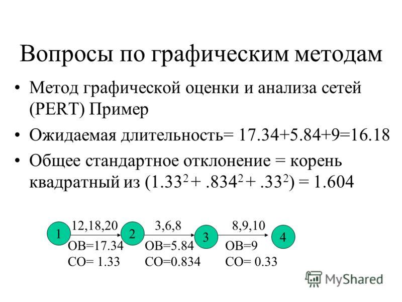 Вопросы по графическим методам Метод графической оценки и анализа сетей (PERT) Пример Ожидаемая длительность= 17.34+5.84+9=16.18 Общее стандартное отклонение = корень квадратный из (1.33 2 +.834 2 +.33 2 ) = 1.604 12 34 12,18,203,6,88,9,10 ОВ=17.34 С