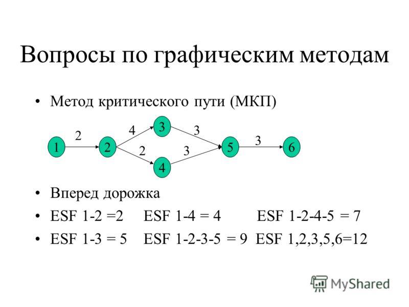 Вопросы по графическим методам Метод критического пути (МКП) Вперед дорожка ESF 1-2 =2 ESF 1-4 = 4 ESF 1-2-4-5 = 7 ESF 1-3 = 5 ESF 1-2-3-5 = 9 ESF 1,2,3,5,6=12 12 3 4 56 2 4 23 3 3