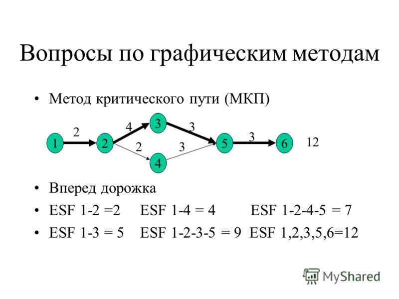 Вопросы по графическим методам Метод критического пути (МКП) Вперед дорожка ESF 1-2 =2 ESF 1-4 = 4 ESF 1-2-4-5 = 7 ESF 1-3 = 5 ESF 1-2-3-5 = 9 ESF 1,2,3,5,6=12 12 3 4 56 2 4 23 3 3 12