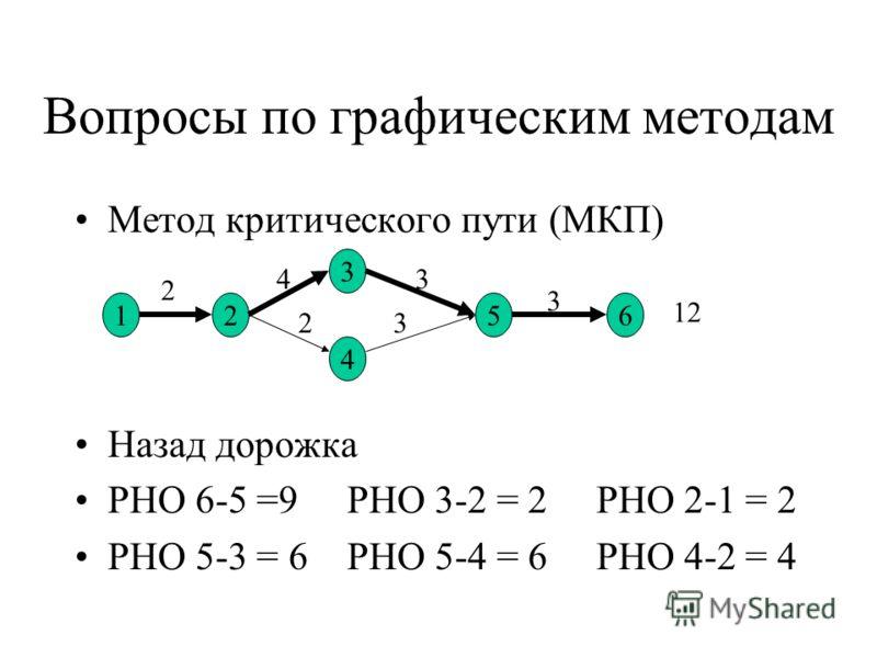 Вопросы по графическим методам Метод критического пути (МКП) Назад дорожка РНО 6-5 =9 РНО 3-2 = 2 РНО 2-1 = 2 РНО 5-3 = 6 РНО 5-4 = 6 РНО 4-2 = 4 12 3 4 56 2 4 23 3 3 12