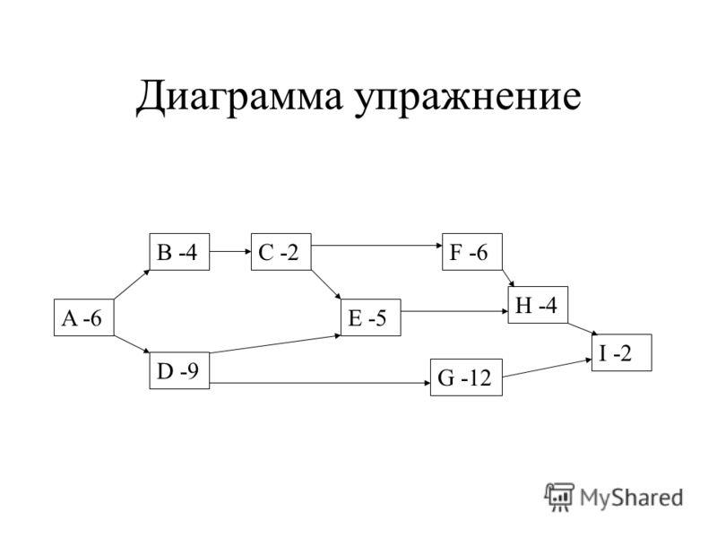 Диаграмма упражнение A -6 B -4 D -9 E -5 C -2 G -12 F -6 H -4 I -2