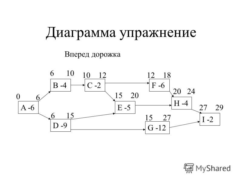 Диаграмма упражнение A -6 B -4 D -9 E -5 C -2 G -12 F -6 H -4 I -2 Вперед дорожка 0 6 6 615 10 12 15 27 20 1218 2024 2729